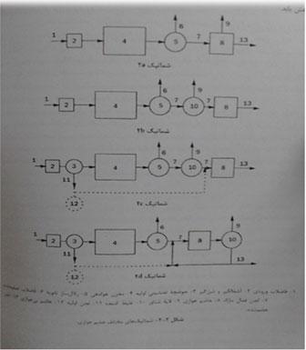 هضم هوازی متعارف