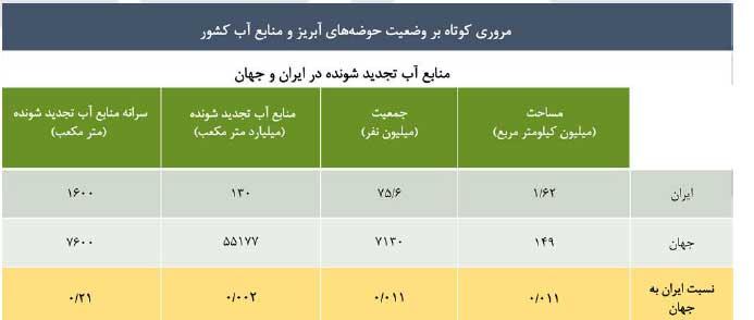 وضعیت آب در ایران