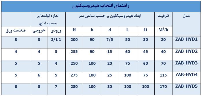 جدول راهنمای انتخاب هیدروسیکلون